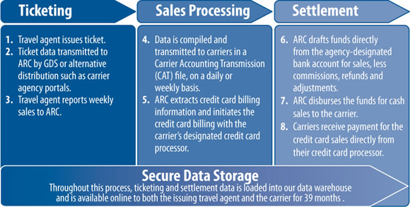 How ARC Works: An Overview of the Settlement Process - Ticketing - Sales Processing - Settlement
